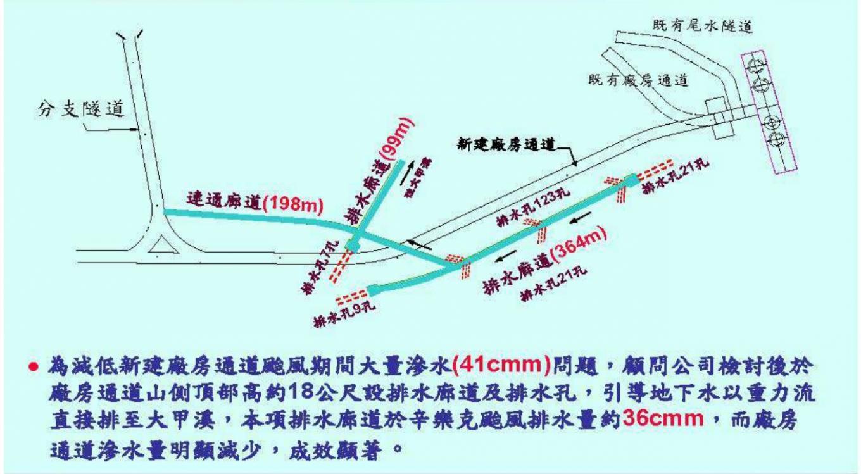 大甲溪流域谷關電廠新建廠房通道及修復排水廊道說明