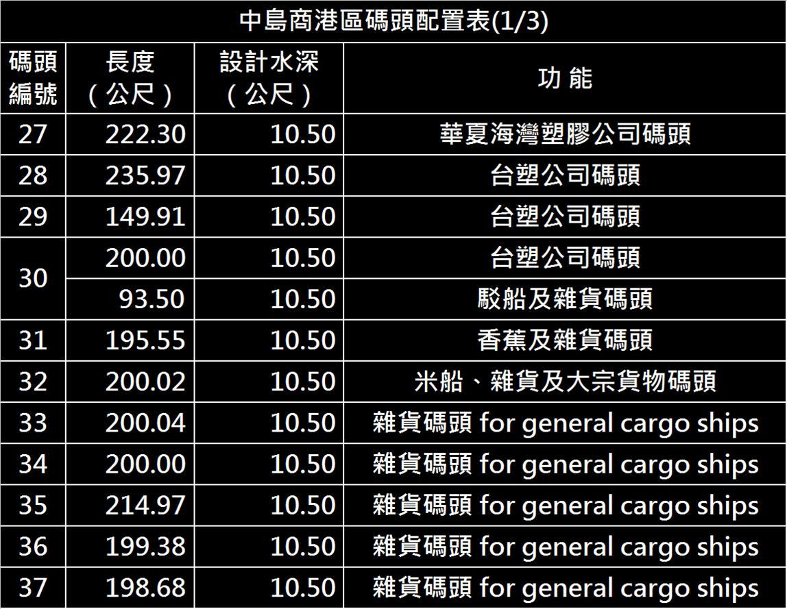 高雄港:中島商港區碼頭(第一貨櫃中心)中島商港區,全長848公尺,裝置貨櫃起重機五台,儲運場地十點五公頃,可儲放 貨櫃二千五百個TEU (折合二十呎)