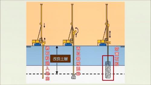 林口電廠興建筒式煤倉之礫石樁工法整地三步驟示意圖