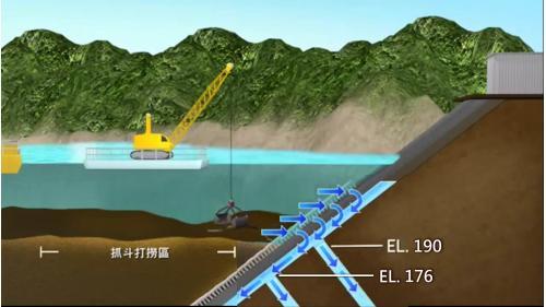曾文水庫防淤隧道抽水口深度示意
