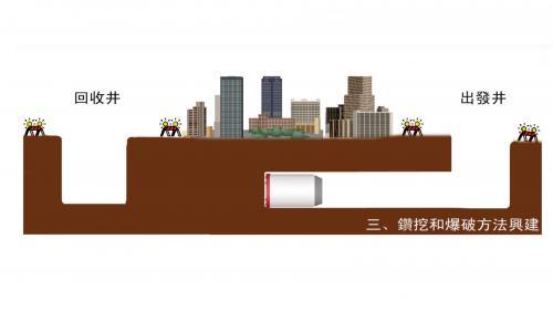 南部火力電廠潛盾工法示意圖步驟3