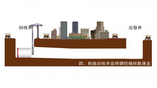南部火力電廠潛盾工法示意圖步驟4