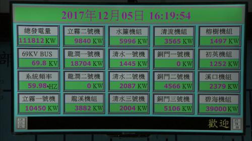 木瓜溪流域東部電廠中控室各機組螢幕電能顯示