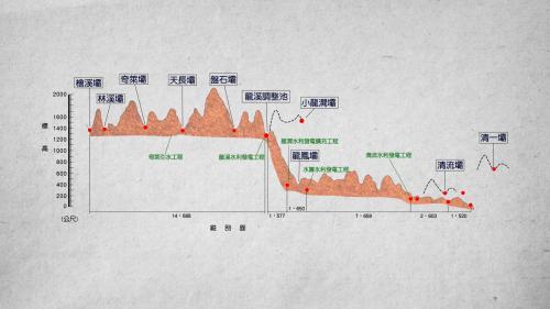 木瓜溪流域各水壩剖面標示圖
