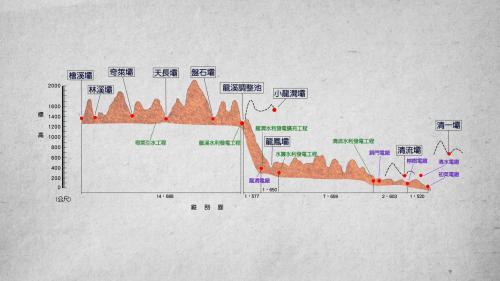 木瓜溪流域各水壩及電廠剖面標示圖