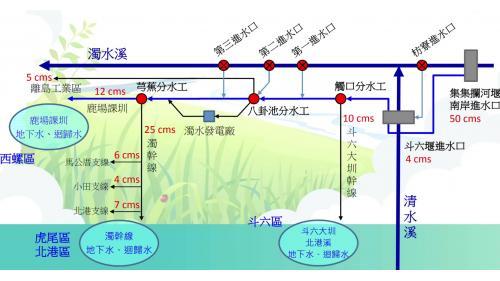 斗六大圳在雲林農田水利會水源灌溉圖中的位置