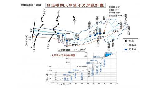 日治時期大甲溪水力開發計畫