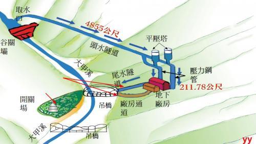 大甲溪(原)谷關電廠設施示意圖