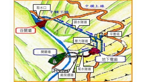 谷關壩始建於1957年,啟用於1961年。1999年921大地震及2001年桃芝颱風造成谷關壩水庫及電廠等受損,營運全部停頓。2008年復建完成重新營運。