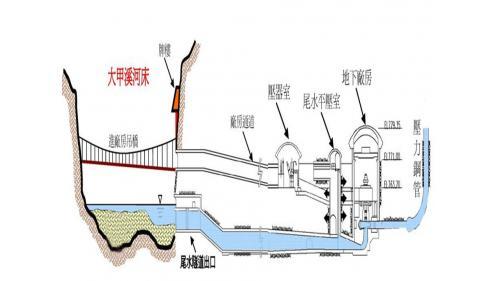 (原)谷關地下廠房及尾水隧道示意圖