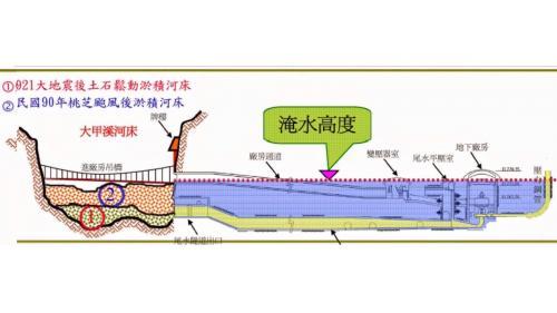 經1999年921震災後,2001年桃芝颱風谷關尾水隧道、電廠通道及廠房災變示意圖