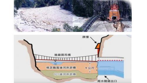 大甲溪流域谷關電廠桃芝颱風災變示意圖