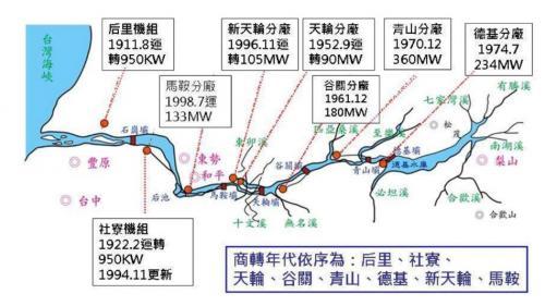 青山電廠發電裝置容量(360MW)居大甲溪各電廠之冠 (1999年921震災前)