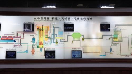 展示館讓參觀的民眾能更了解電廠的運作及發電之艱辛。