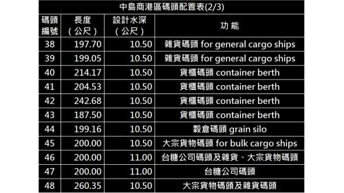 高雄港:中島商港區碼頭(第一貨櫃中心)配置表(2/3)