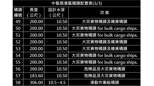 高雄港:中島商港區碼頭(第一貨櫃中心)配置表(3/3)